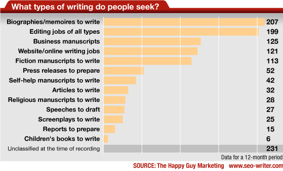 What writing tasks people want